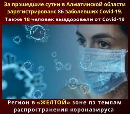 За прошедшие сутки в Алматинской области зарегистрировано 86 случая КВИ