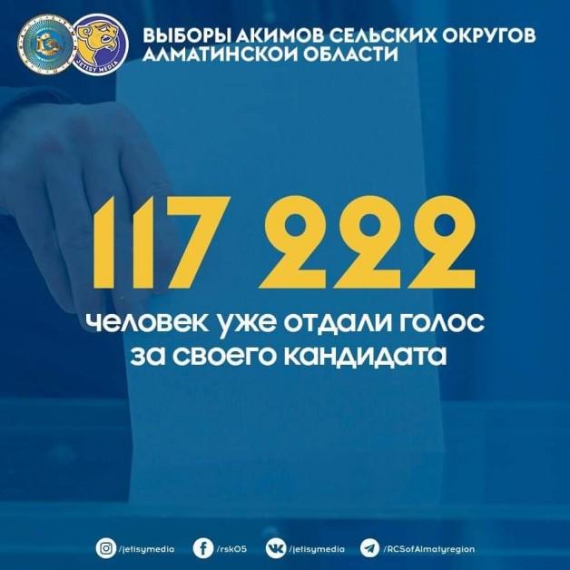 117222 человек уже отдали голос за своего кандидата